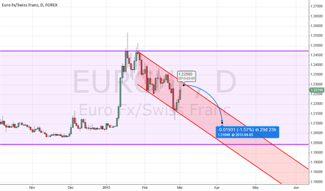 EURCHF: April Adjustement