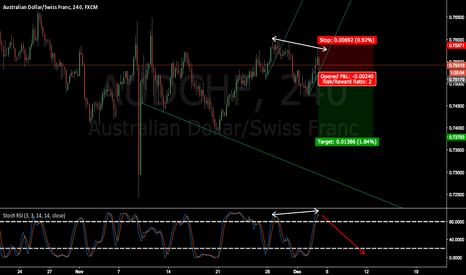 AUDCHF: AUDCHF wait for breakout and confirmation