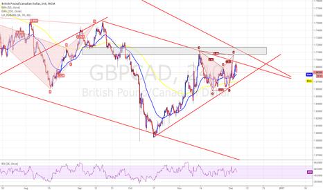 GBPCAD: GBPCAD - 4HR Bearish Bat just above TL resistance
