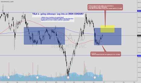 TSLA: TSLA going sideways?? Enter a Bull Put Spread- then IRON Condor