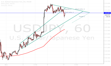 USDJPY: USDJPY Breakdown from Overextended Move