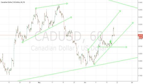 CADUSD: CAD/USD Short Term Bullish Channel?