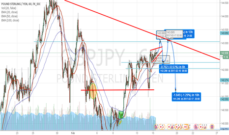 GBPJPY: GJ Up n Down in Trend