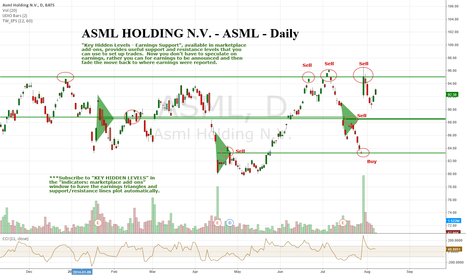 ASML: ASML Holding NV - ASML - Daily - Key Hidden Levels Recent Sell