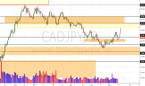 CADJPY: CAD/JPY Daily Update (14/5/17)