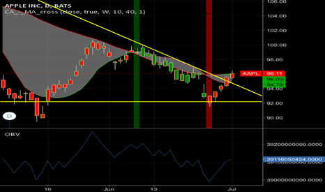 AAPL: Wedge breach. It's time