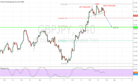 GBPJPY: Carney's Head and shoulders!!!!