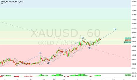 XAUUSD: XAU/USD - Eliott Waves