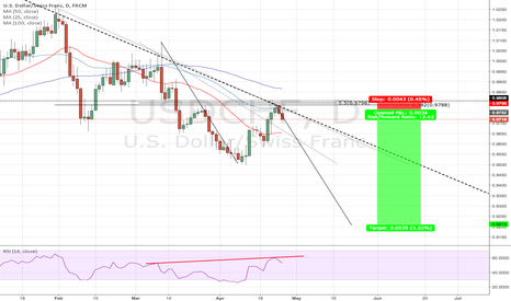 USDCHF: USDCHF Bears are in