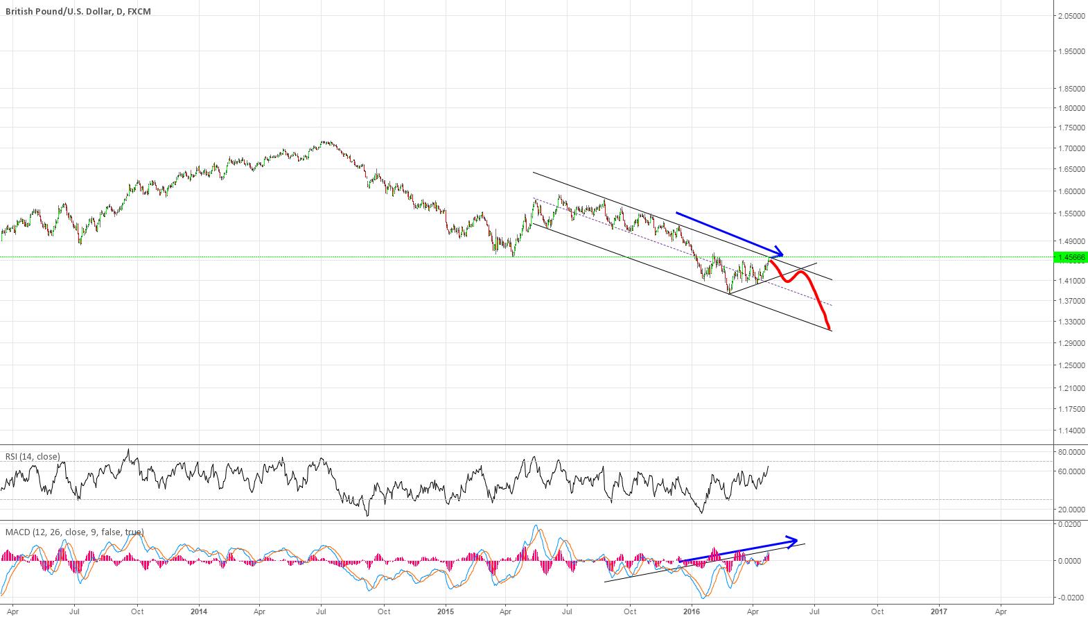 GBPUSD Short speculation