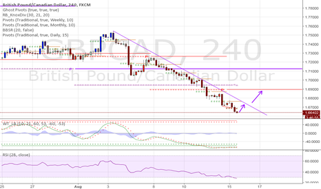 GBPCAD: Long GBPCAD on break of trend line