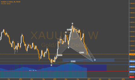 XAUUSD: Gold -  Buy Areas