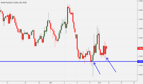 GBPUSD: GBPUSD: Rejection from key support area