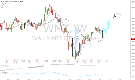 WMT: Long book: WMT at support with solid valuation