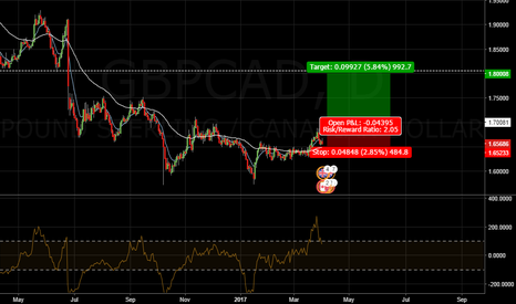 GBPCAD: $GBPCAD potential upmove. #forex