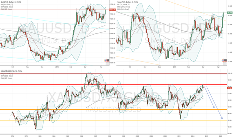 XAGUSD: Silver finally confirming gold breakout?