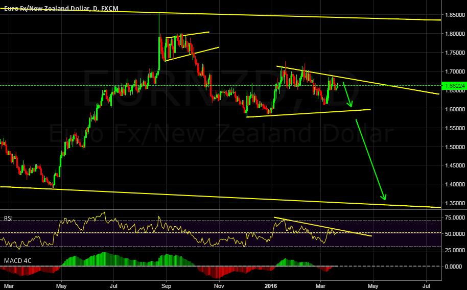 EURNZD SHORT, A BIG MOVE DOWNSIDE!