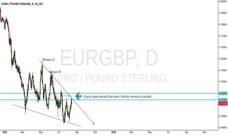 EURGBP: eur/gbp