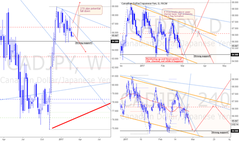 CADJPY: Market overview