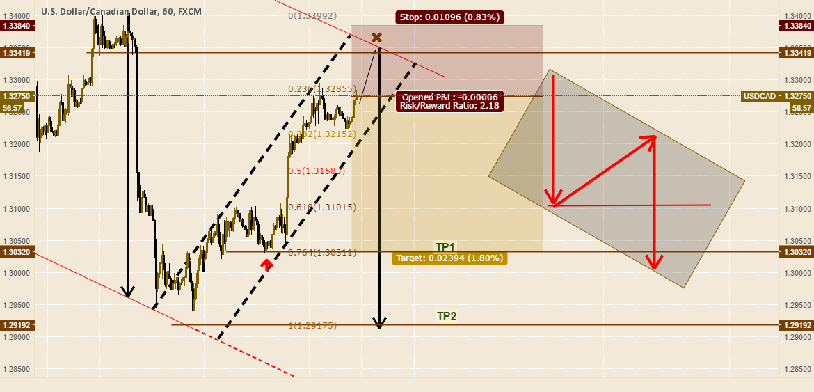 USDCAD Update 25 March 2016