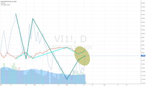 VI1!: S&P vs VIX divergence
