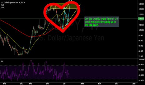 USDJPY: USDJPY: up alone the weekly channel to the top