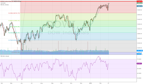 DOWI: can the dow go higher?