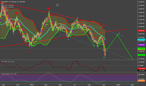 XAUUSD: buy gold on any pull back target is 1250-1260 again