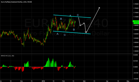 EURNZD: EURNZD in WXY corrective structure