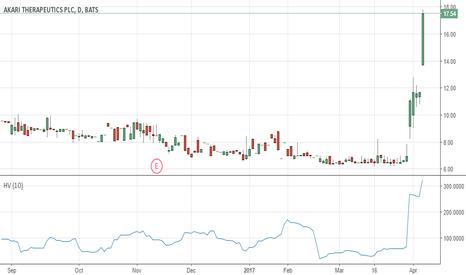 AKTX: High Volatility Short AKTX
