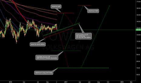 VOW: Volkswagen possible bounce OR break