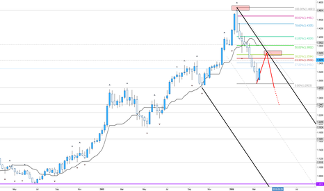 USDCAD: USD/CAD in Weekly Retracement Phase?