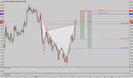 AUDNZD: AUDNZD: BEARISH CYPHER PATTERN COMPLETED ON 4 HR CHART !!!