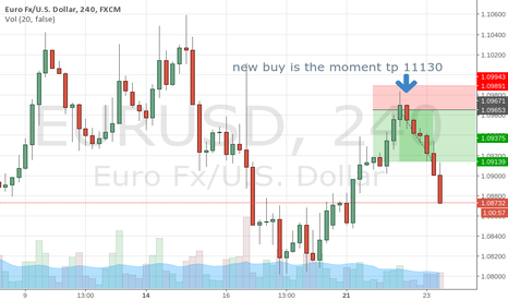 EURUSD: this is the result startegy