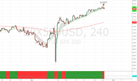 SPX500USD: Shorting the overbought SPX