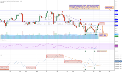 IBM: IBM Weekly Analysis 1/4/2014