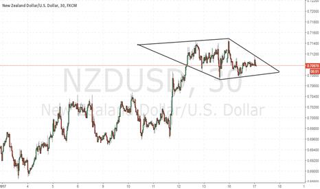 NZDUSD: trade the diamond breakout