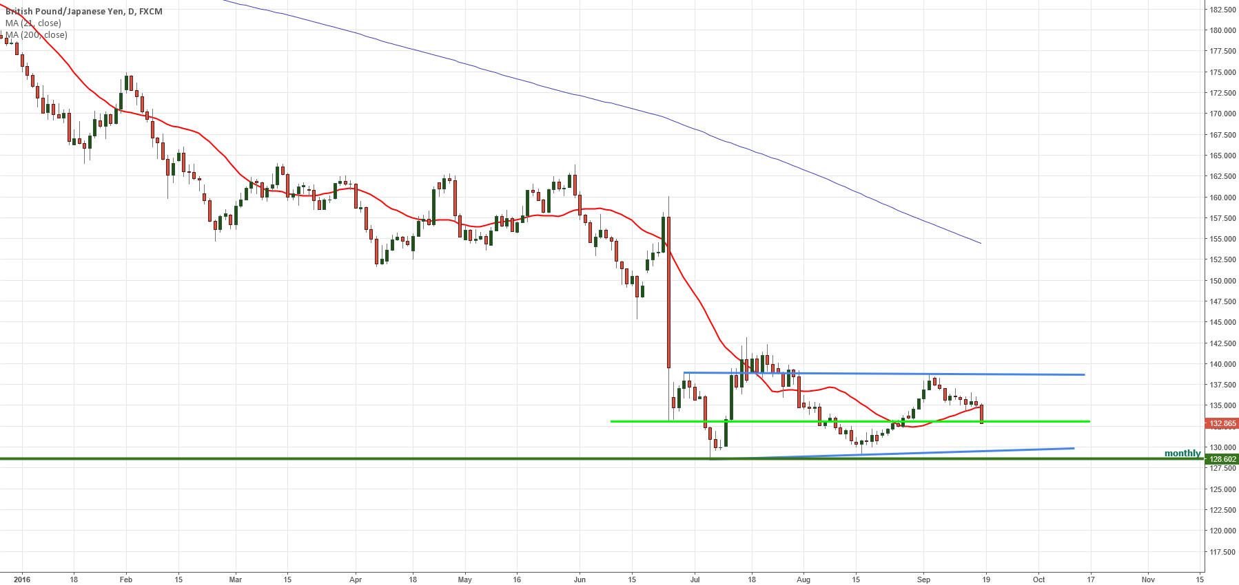 GBPJPY LONG Daily Chart