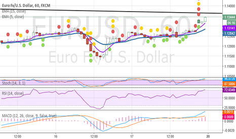 EURUSD: sell scalp