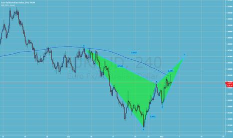 EURAUD: Short EUR/AUD Bearish BAT Pattern