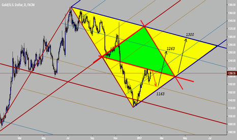XAUUSD: Gold falling chances,  More than to climb,