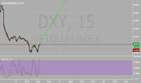 DXY: Going green if breakout