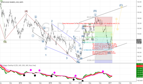GLD: (C) is underway!  Long to ~140