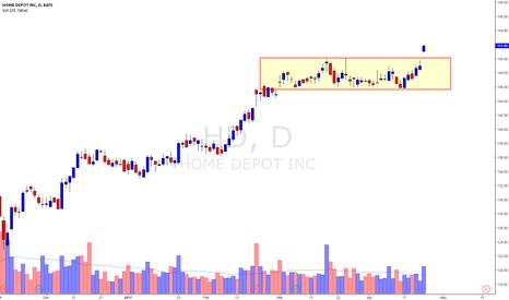 HD: Home Depot Range Breakout