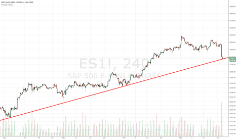 ES1!: Right at support
