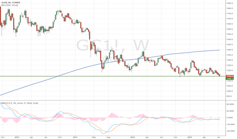 GC1!: The $1,150 key support level for gold