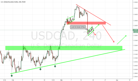 USDCAD: USDCAD Bearish Flag
