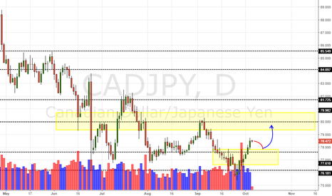 CADJPY: CAD/JPY Daily Update (06/10/16)