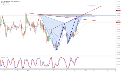 EURJPY: EUR/JPY 4hr Gartley completion at confluence