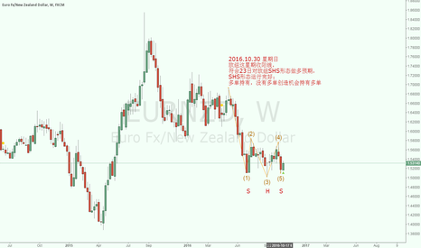 EURNZD: Nice shot! Keep LONG holdings